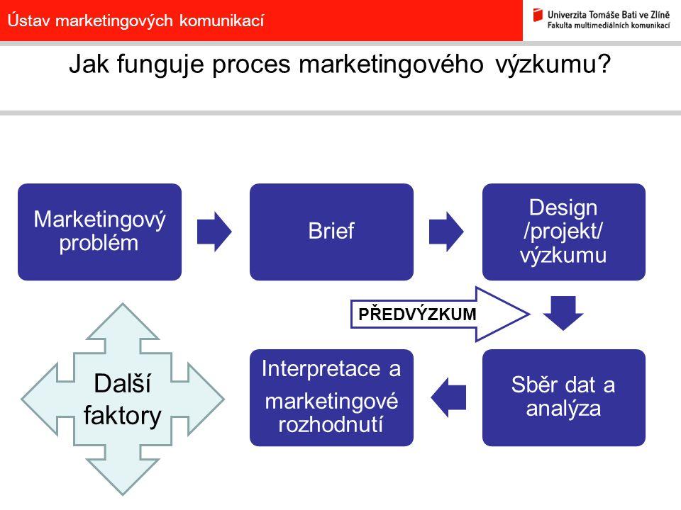 Ústav marketingových komunikací Jak funguje proces marketingového výzkumu? Marketingový problém Brief Design /projekt/ výzkumu Sběr dat a analýza Inte