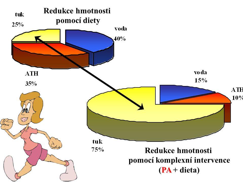 REDUKCE ENERGETICKÉHO PŘÍJMU + REDUKCE ENERGETICKÉHO PŘÍJMU + ZVÝŠENÍ POHYBOVÉ AKTIVITY  redukce hmotnosti - hlavně redukce tukové tkáně (zejména horní poloviny těla) MALÉ ZTRÁTY VODY A AKTIVNÍ TĚLESNÉ HMOTY