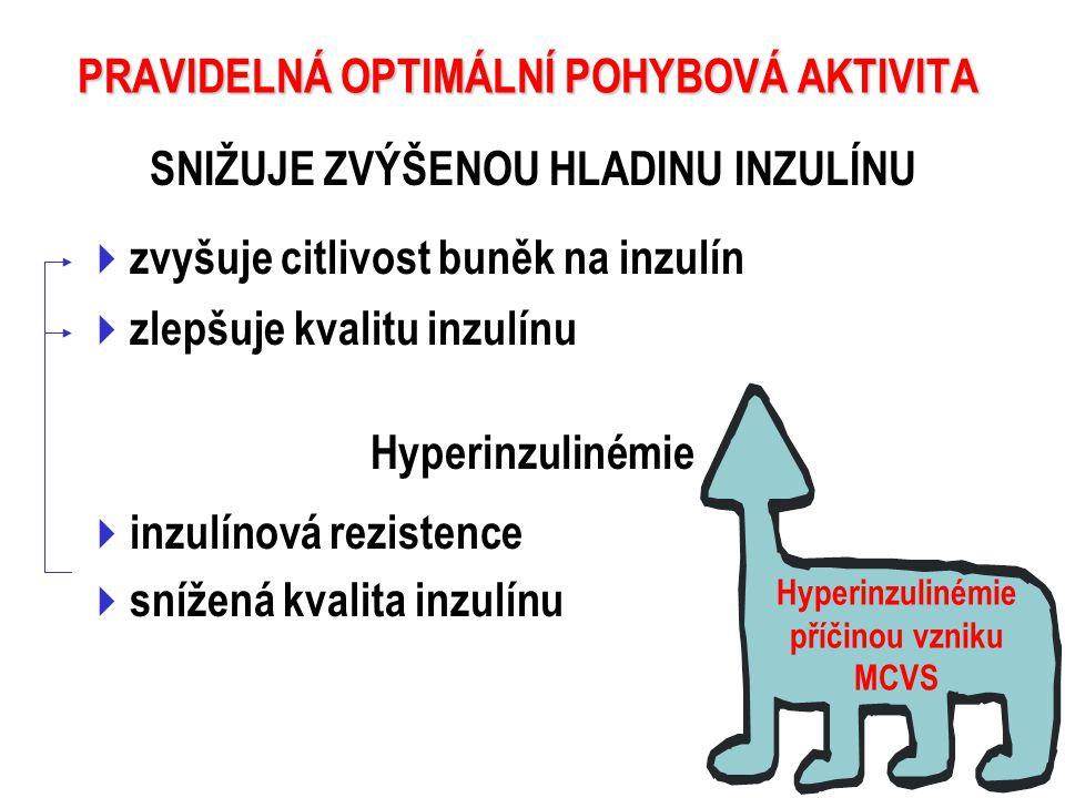 SNIŽUJE ZVÝŠENOU HLADINU INZULÍNU hyperinzulinémie nejvýznamnější rizikový faktor u osob s nedostatkem pohybu a nadbytečným energetickým příjmem PRAVIDELNÁ OPTIMÁLNÍ POHYBOVÁ AKTIVITA Hyperinzulinémie  inzulínová rezistence  snížená kvalita inzulínu Hyperinzulinémie příčinou vzniku MCVS