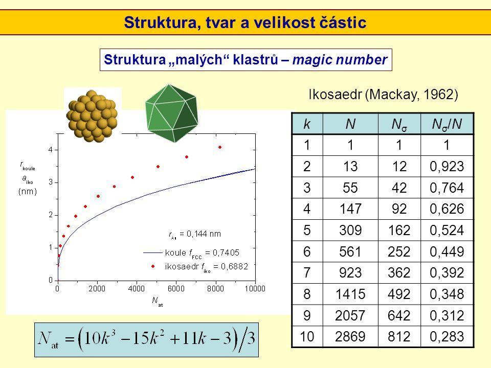 "Struktura ""malých"" klastrů – magic number kNNσNσ Nσ/NNσ/N 1111 213120,923 355420,764 4147920,626 53091620,524 65612520,449 79233620,392 814154920,348"