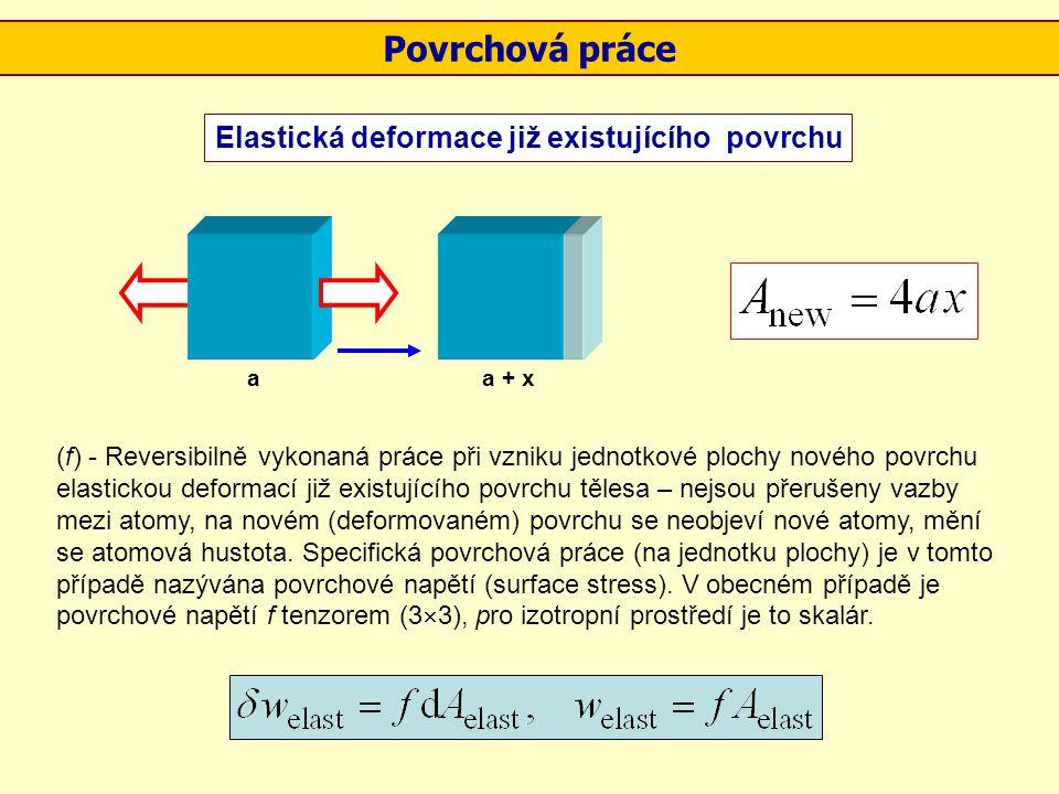 Povrchová práce Elastická deformace již existujícího povrchu (f) - Reversibilně vykonaná práce při vzniku jednotkové plochy nového povrchu elastickou