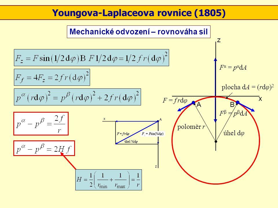 plocha dA = (rdφ) 2 F α = p α dA F β = p β dA F = f rdφ úhel dφ poloměr r z x BA Youngova-Laplaceova rovnice (1805) Mechanické odvození – rovnováha si