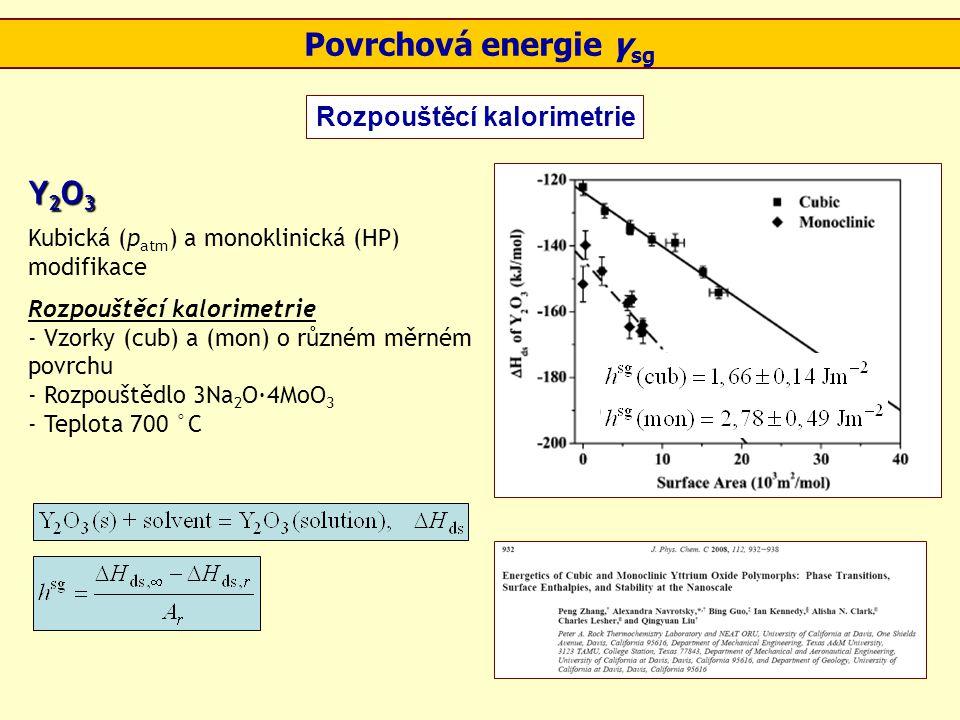 Povrchová energie γ sg Rozpouštěcí kalorimetrie Y 2 O 3 Kubická (p atm ) a monoklinická (HP) modifikace Rozpouštěcí kalorimetrie - Vzorky (cub) a (mon