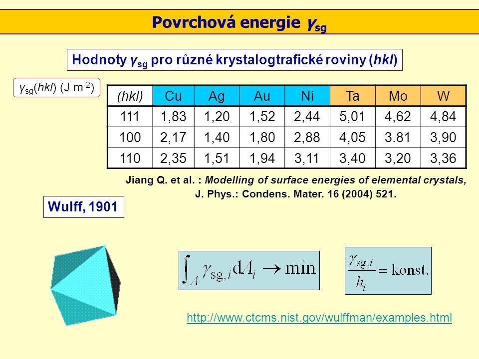 Povrchová energie γ sg Hodnoty γ sg pro různé krystalogtrafické roviny (hkl) Wulff, 1901 http://www.ctcms.nist.gov/wulffman/examples.html (hkl)CuAgAuN