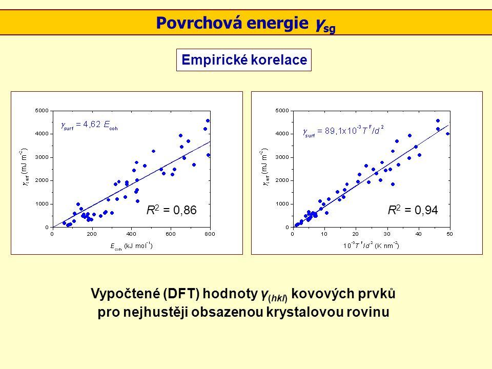 Povrchová energie γ sg Empirické korelace Vypočtené (DFT) hodnoty γ (hkl) kovových prvků pro nejhustěji obsazenou krystalovou rovinu R 2 = 0,86R 2 = 0