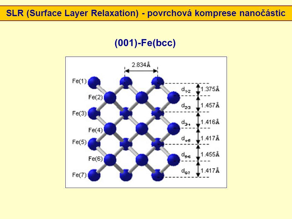 SLR (Surface Layer Relaxation) - povrchová komprese nanočástic (001)-Fe(bcc)