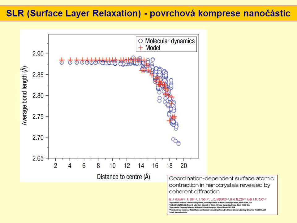 SLR (Surface Layer Relaxation) - povrchová komprese nanočástic