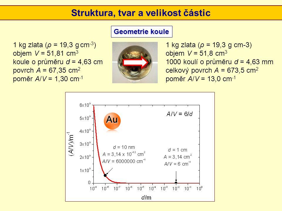 Struktura, tvar a velikost částic Geometrie koule 1 kg zlata (ρ = 19,3 g cm -3 ) objem V = 51,81 cm 3 koule o průměru d = 4,63 cm povrch A = 67,35 cm