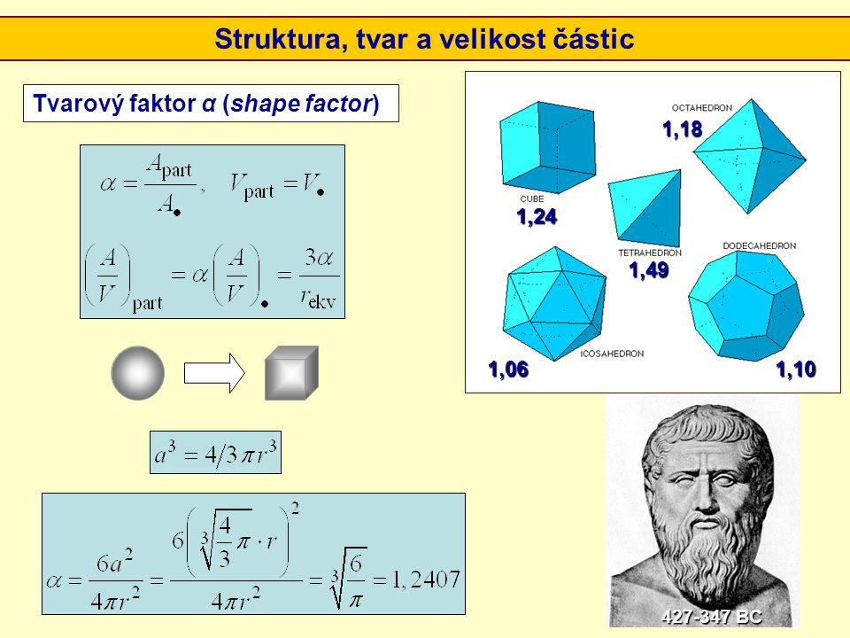 Tvarový faktor α (shape factor) 1,24 1,49 1,18 1,061,10 Struktura, tvar a velikost částic 427-347 BC