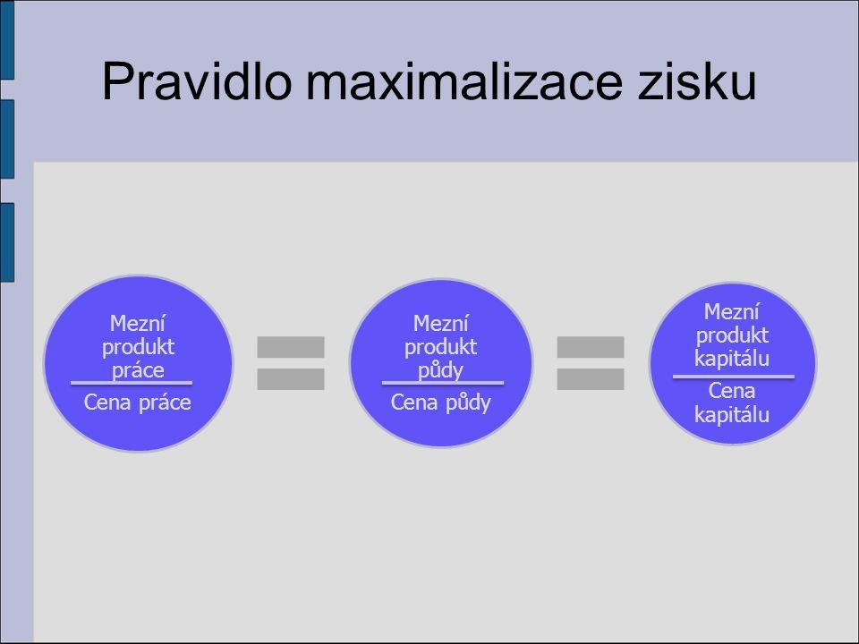 Pravidlo maximalizace zisku Mezní produkt práce Cena práce Mezní produkt půdy Cena půdy Mezní produkt kapitálu Cena kapitálu