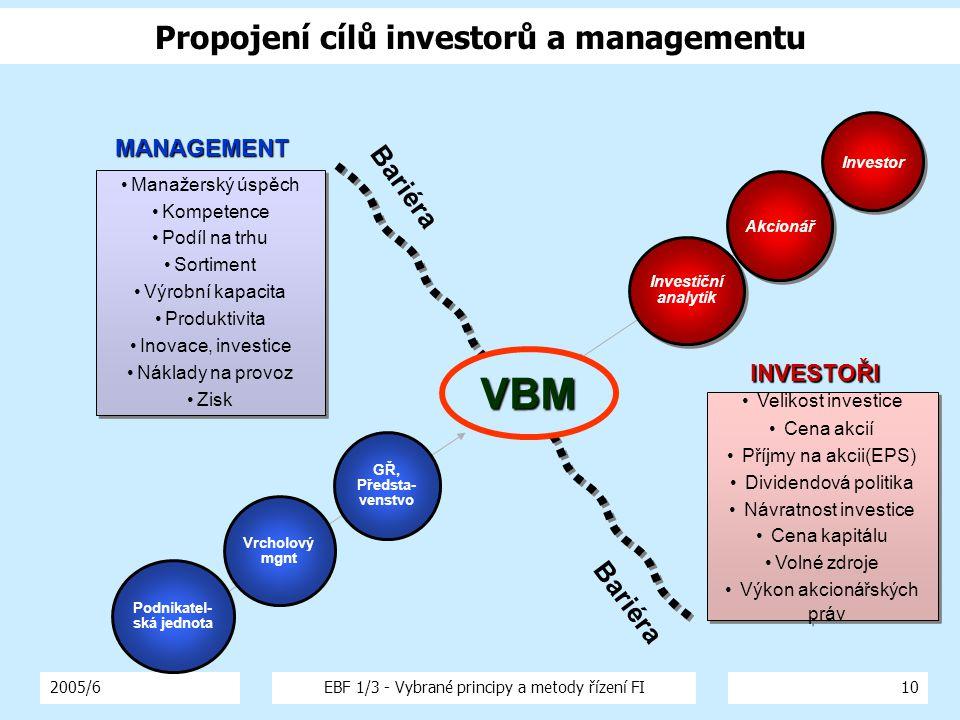 2005/6EBF 1/3 - Vybrané principy a metody řízení FI10 Propojení cílů investorů a managementu Velikost investice Cena akcií Příjmy na akcii(EPS) Divide