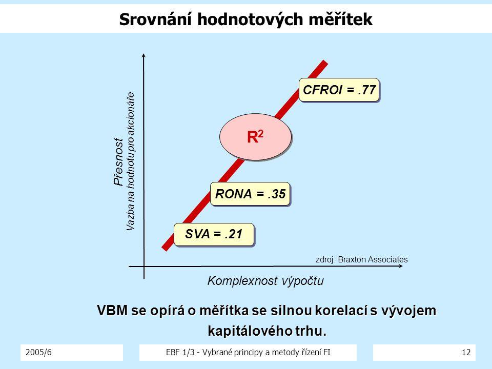 2005/6EBF 1/3 - Vybrané principy a metody řízení FI12 Srovnání hodnotových měřítek Přesnost Vazba na hodnotu pro akcionáře Komplexnost výpočtu R2R2 R2R2 CFROI =.77 RONA =.35 SVA =.21 VBM se opírá o měřítka se silnou korelací s vývojem kapitálového trhu.