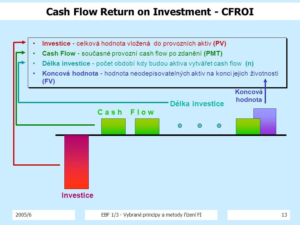 2005/6EBF 1/3 - Vybrané principy a metody řízení FI13 Cash Flow Return on Investment - CFROI Koncová hodnota Délka investice C a s h F l o w Investice Investice - celková hodnota vložená do provozních aktiv (PV) Cash Flow - současné provozní cash flow po zdanění (PMT) Délka investice - počet období kdy budou aktiva vytvářet cash flow (n) Koncová hodnota - hodnota neodepisovatelných aktiv na konci jejich životnosti (FV) Investice - celková hodnota vložená do provozních aktiv (PV) Cash Flow - současné provozní cash flow po zdanění (PMT) Délka investice - počet období kdy budou aktiva vytvářet cash flow (n) Koncová hodnota - hodnota neodepisovatelných aktiv na konci jejich životnosti (FV)