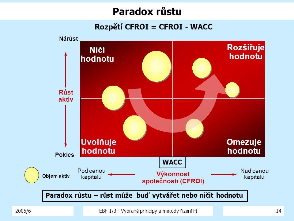 2005/6EBF 1/3 - Vybrané principy a metody řízení FI14 Paradox růstu Pod cenou kapitálu Nárůst Omezuje hodnotu Rozšiřuje hodnotu Uvolňuje hodnotu Ničí hodnotu Objem aktiv Pokles Nad cenou kapitálu Růst aktiv Výkonnost společnosti (CFROI) Rozpětí CFROI = CFROI - WACC Paradox růstu – růst může buď vytvářet nebo ničit hodnotu WACC