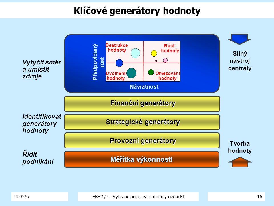 2005/6EBF 1/3 - Vybrané principy a metody řízení FI16 Klíčové generátory hodnoty Finanční generátory Vytyčit směr a umístit zdroje Růst hodnoty Návrat