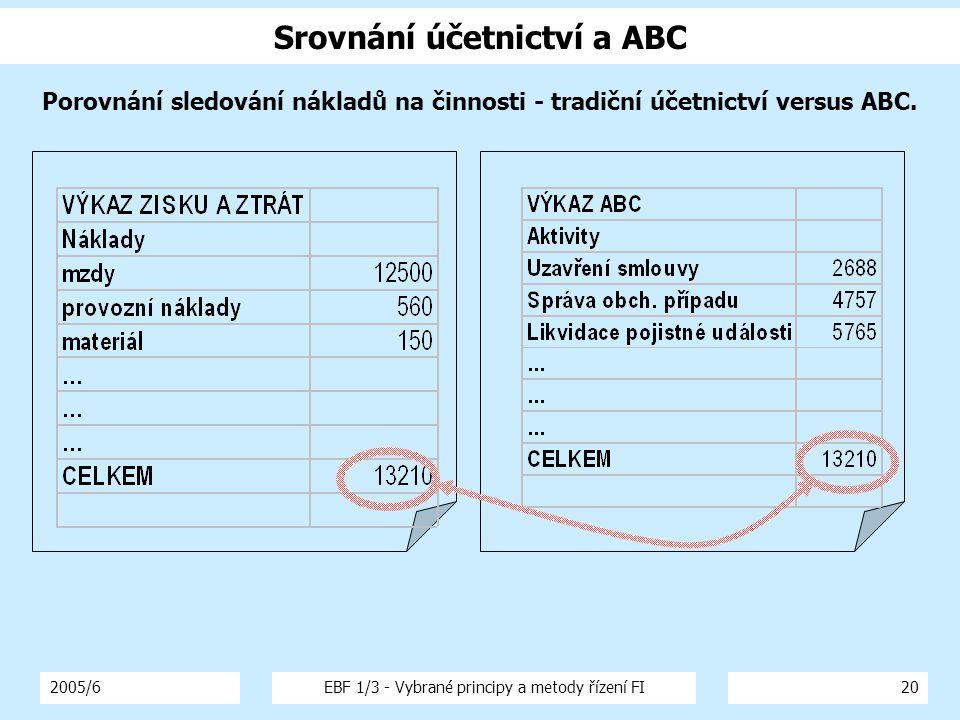 2005/6EBF 1/3 - Vybrané principy a metody řízení FI20 Srovnání účetnictví a ABC Porovnání sledování nákladů na činnosti - tradiční účetnictví versus ABC.
