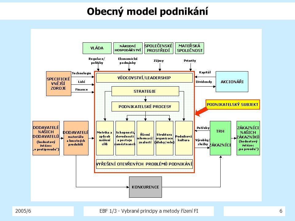 2005/6EBF 1/3 - Vybrané principy a metody řízení FI6 Obecný model podnikání