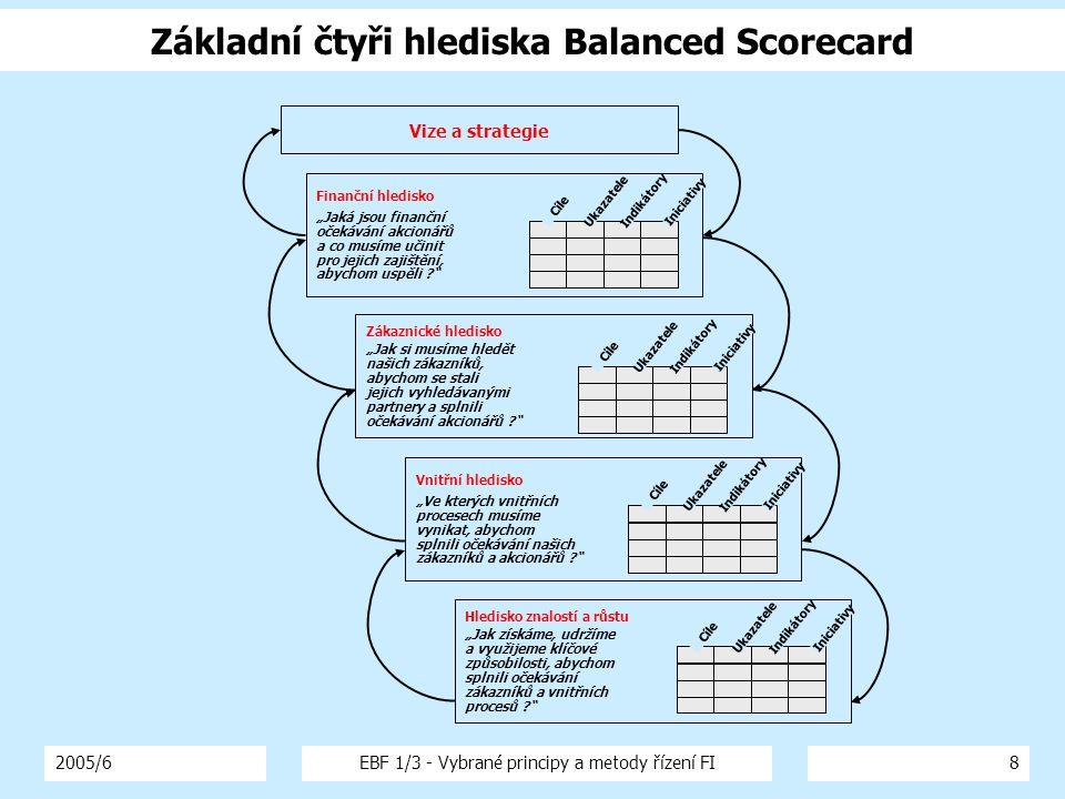 2005/6EBF 1/3 - Vybrané principy a metody řízení FI8 Základní čtyři hlediska Balanced Scorecard