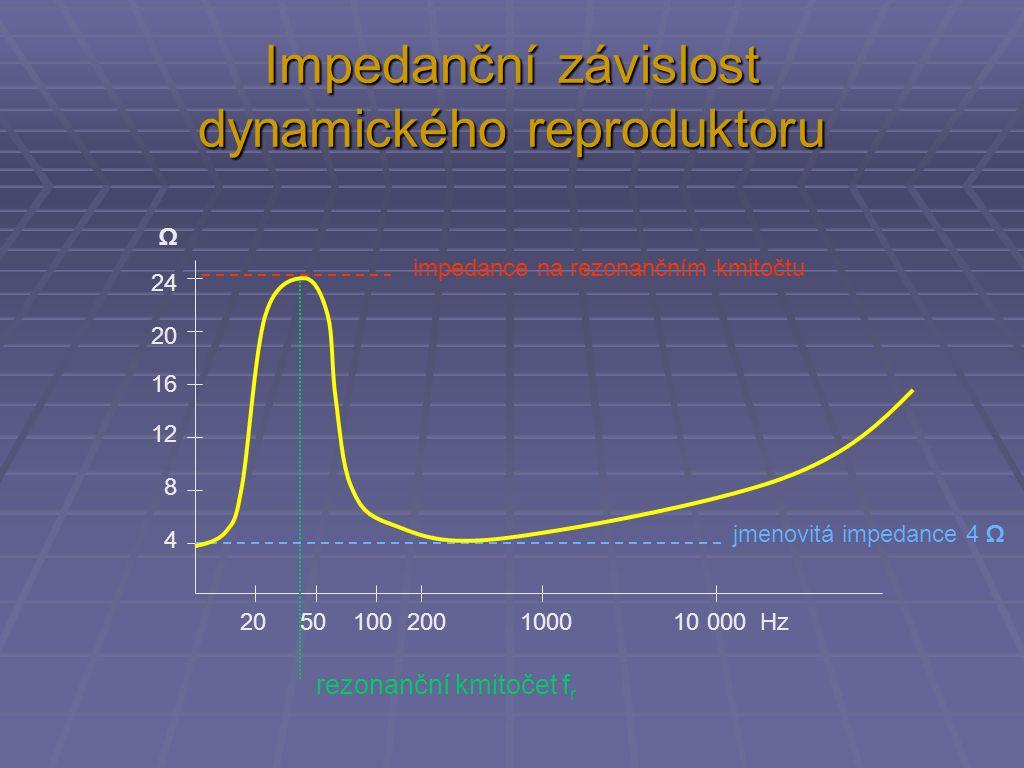 Impedanční závislost dynamického reproduktoru 20 50 100 200 1000 10 000 Hz 4 8 12 16 20 24 Ω jmenovitá impedance 4 Ω impedance na rezonančním kmitočtu rezonanční kmitočet f r