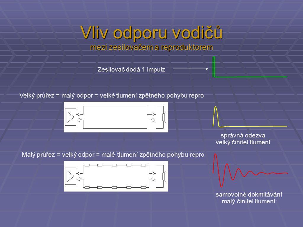 Malý činitel tlumení signál ze zesilovače to, co slyšíme z repro