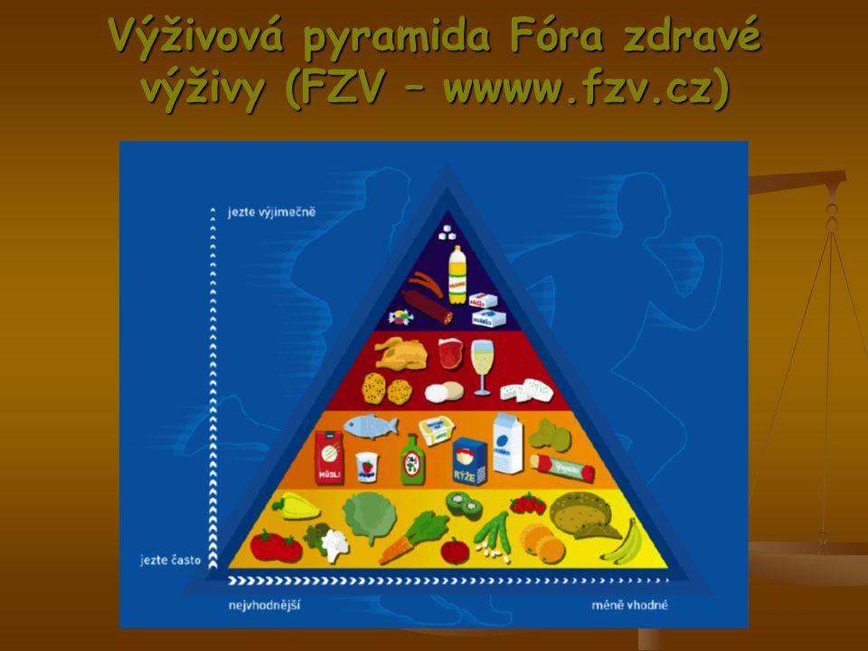 Výživová pyramida Fóra zdravé výživy (FZV – wwww.fzv.cz)