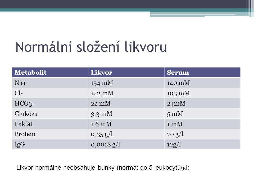 Normální složení likvoru MetabolitLikvorSerum Na+154 mM140 mM Cl-122 mM103 mM HCO3-22 mM24mM Glukóza3,3 mM5 mM Laktát1.6 mM1 mM Protein0,35 g/l70 g/l IgG0,0018 g/l12g/l Likvor normálně neobsahuje buňky (norma: do 5 leukocytů/  l)