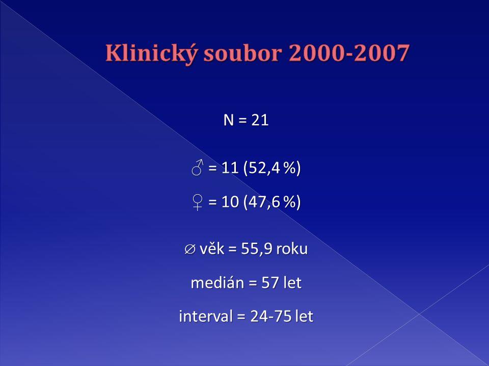 N = 21 ♂ = 11 (52,4 %) ♀ = 10 (47,6 %)  věk = 55,9 roku medián = 57 let interval = 24-75 let