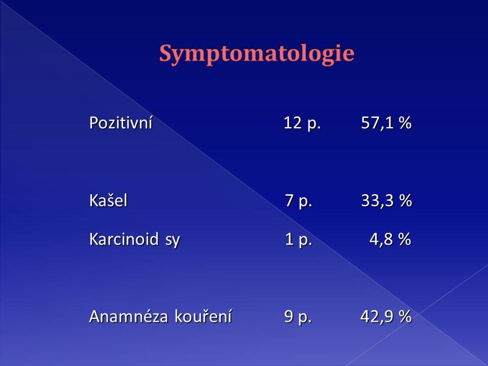 Pozitivní 12 p.57,1 % Pozitivní 12 p. 57,1 % Kašel 7 p.