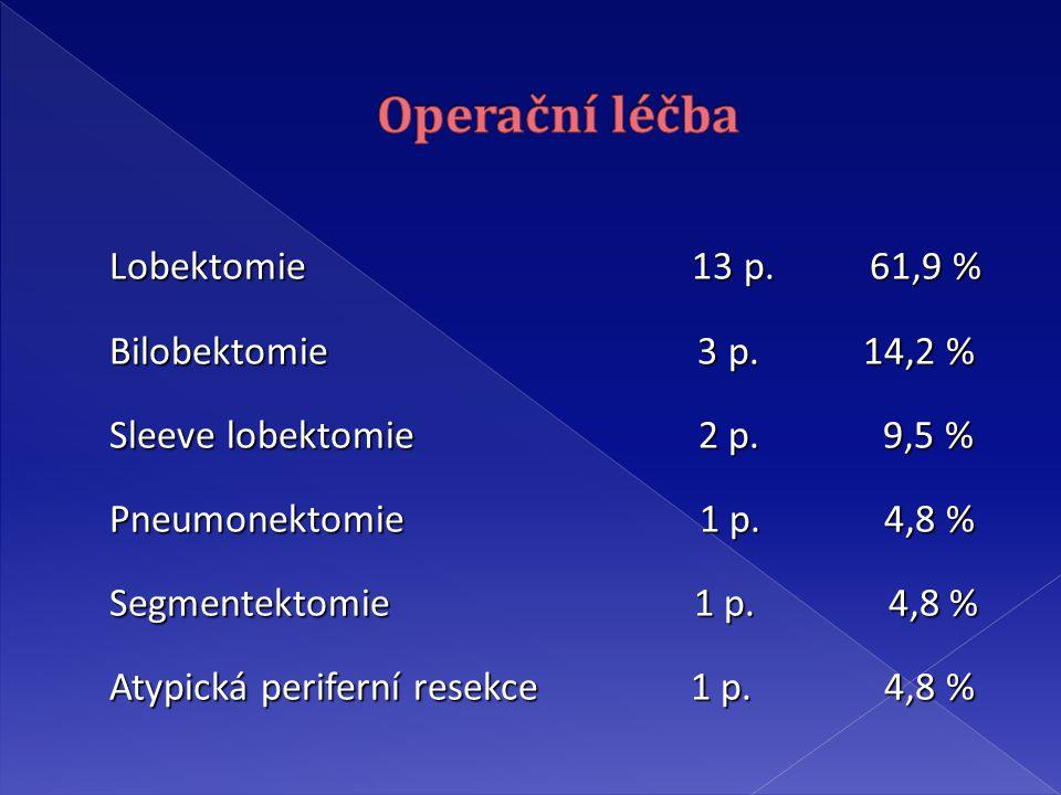 Lobektomie 13 p.61,9 % Lobektomie 13 p. 61,9 % Bilobektomie 3 p.