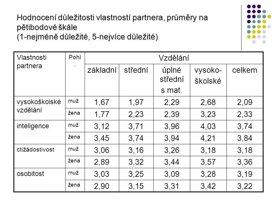 Hodnocení důležitosti vlastností partnera, průměry na pětibodové škále (1-nejméně důležité, 5-nejvíce důležité) Vlastnosti partnera Pohl. Vzdělání zák