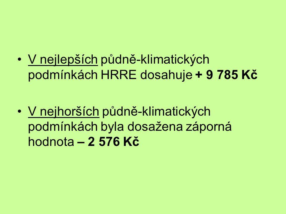V nejlepších půdně-klimatických podmínkách HRRE dosahuje + 9 785 Kč V nejhorších půdně-klimatických podmínkách byla dosažena záporná hodnota – 2 576 Kč