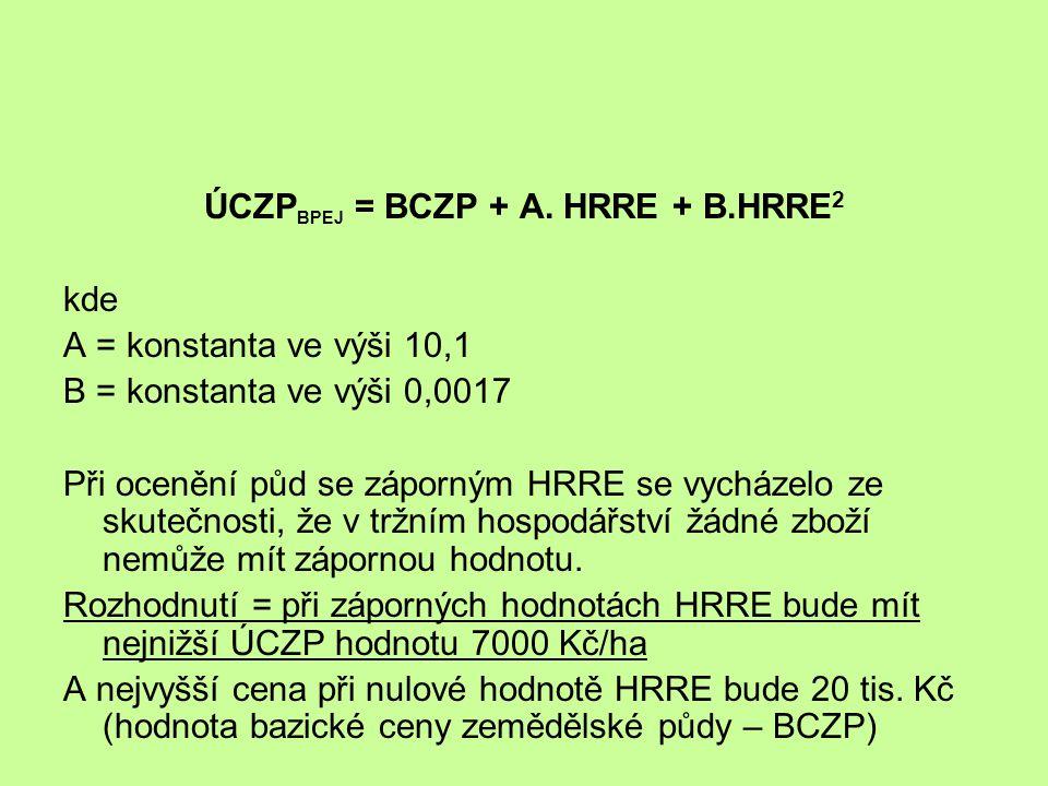 ÚCZP BPEJ = BCZP + A.