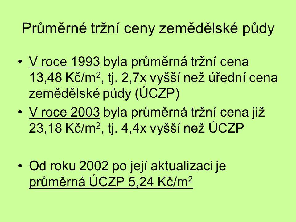 Průměrné tržní ceny zemědělské půdy V roce 1993 byla průměrná tržní cena 13,48 Kč/m 2, tj.
