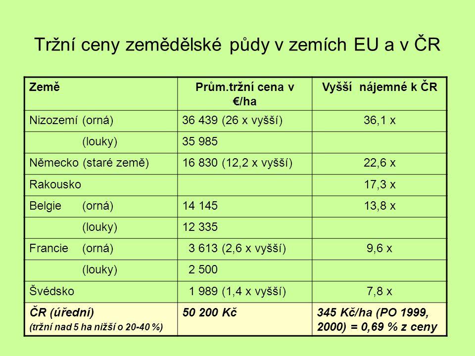 Tržní ceny zemědělské půdy v zemích EU a v ČR ZeměPrům.tržní cena v €/ha Vyšší nájemné k ČR Nizozemí (orná)36 439 (26 x vyšší)36,1 x (louky)35 985 Německo (staré země)16 830 (12,2 x vyšší)22,6 x Rakousko17,3 x Belgie (orná)14 14513,8 x (louky)12 335 Francie (orná) 3 613 (2,6 x vyšší)9,6 x (louky) 2 500 Švédsko 1 989 (1,4 x vyšší)7,8 x ČR (úřední) (tržní nad 5 ha nižší o 20-40 %) 50 200 Kč345 Kč/ha (PO 1999, 2000) = 0,69 % z ceny