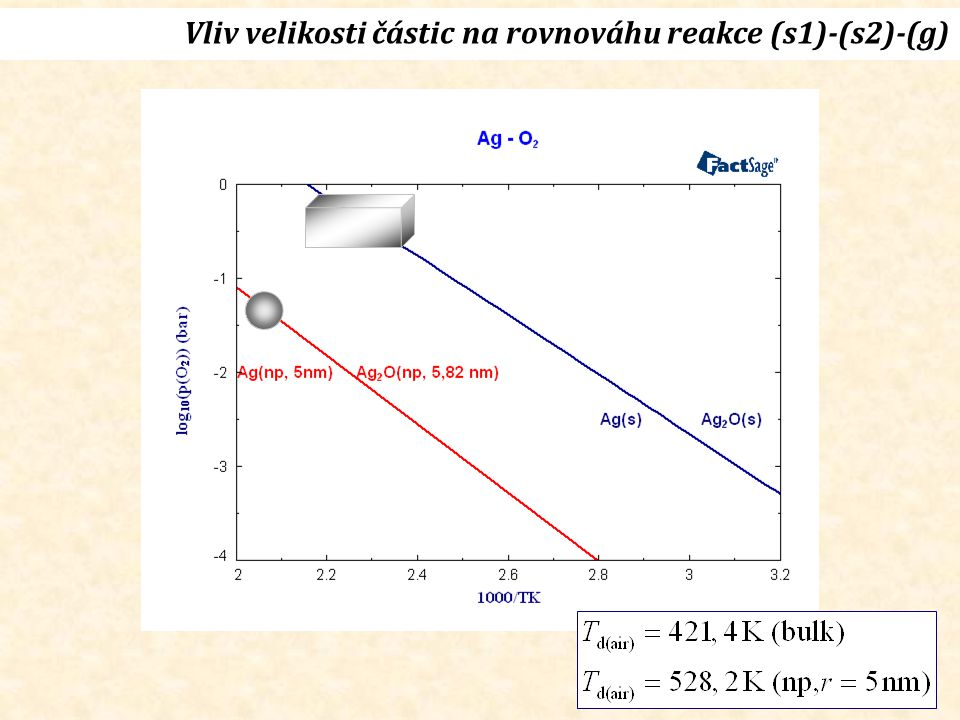 Vliv velikosti částic na rovnováhu reakce (s1)-(s2)-(g)