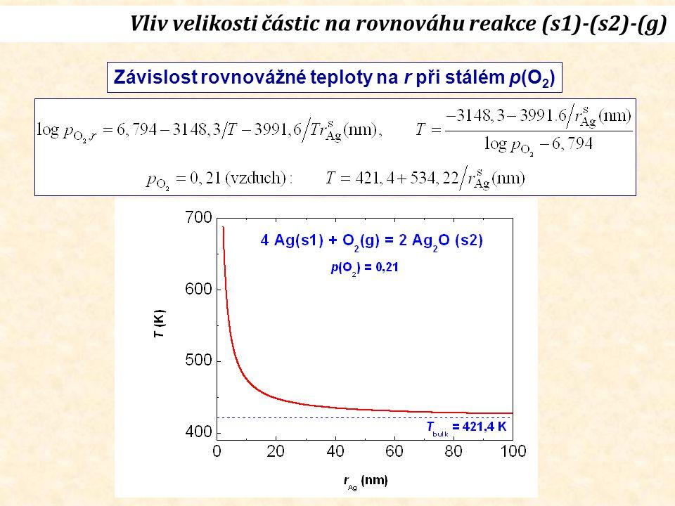 Závislost rovnovážné teploty na r při stálém p(O 2 )
