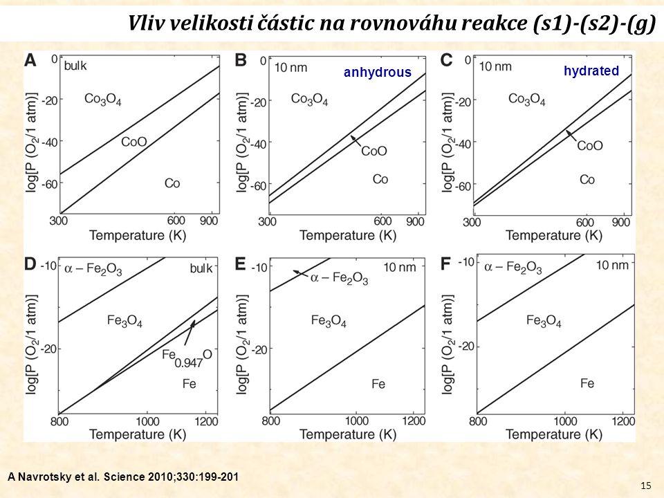 15 A Navrotsky et al. Science 2010;330:199-201 Vliv velikosti částic na rovnováhu reakce (s1)-(s2)-(g) anhydrous hydrated