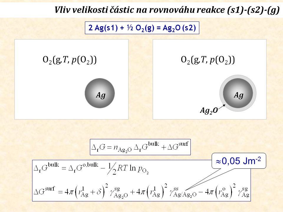 Ag O 2 (g,T, p(O 2 )) 2 Ag(s1) + ½ O 2 (g) = Ag 2 O (s2) Vliv velikosti částic na rovnováhu reakce (s1)-(s2)-(g) Ag Ag 2 O O 2 (g,T, p(O 2 ))  0,05 Jm -2
