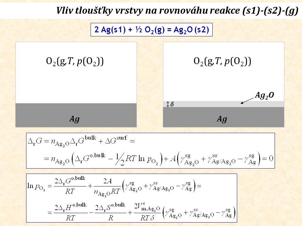 Vliv tloušťky vrstvy na rovnováhu reakce (s1)-(s2)-(g) O 2 (g,T, p(O 2 )) Ag O 2 (g,T, p(O 2 )) Ag Ag 2 O 2 Ag(s1) + ½ O 2 (g) = Ag 2 O (s2) δ