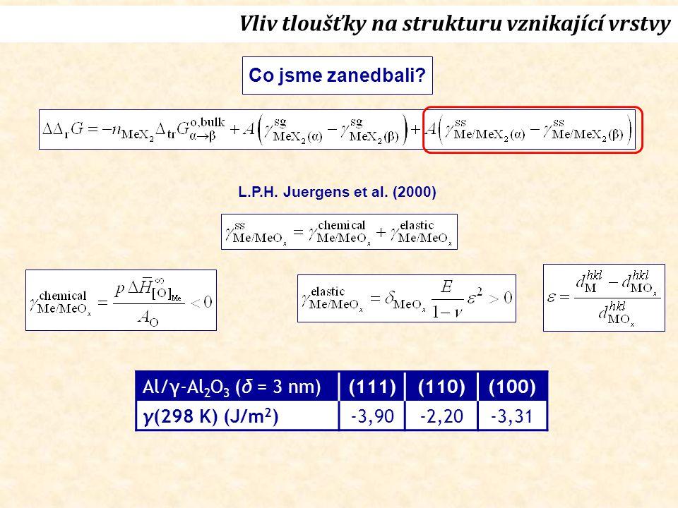 Vliv tloušťky na strukturu vznikající vrstvy Co jsme zanedbali? L.P.H. Juergens et al. (2000) Al/γ-Al 2 O 3 (δ = 3 nm)(111)(110)(100) γ(298 K) (J/m 2