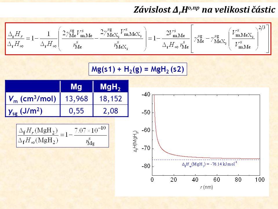 Závislost Δ r H o,np na velikosti částic Mg(s1) + H 2 (g) = MgH 2 (s2) MgMgH 2 V m (cm 3 /mol)13,96818,152 γ sg (J/m 2 )0,552,08