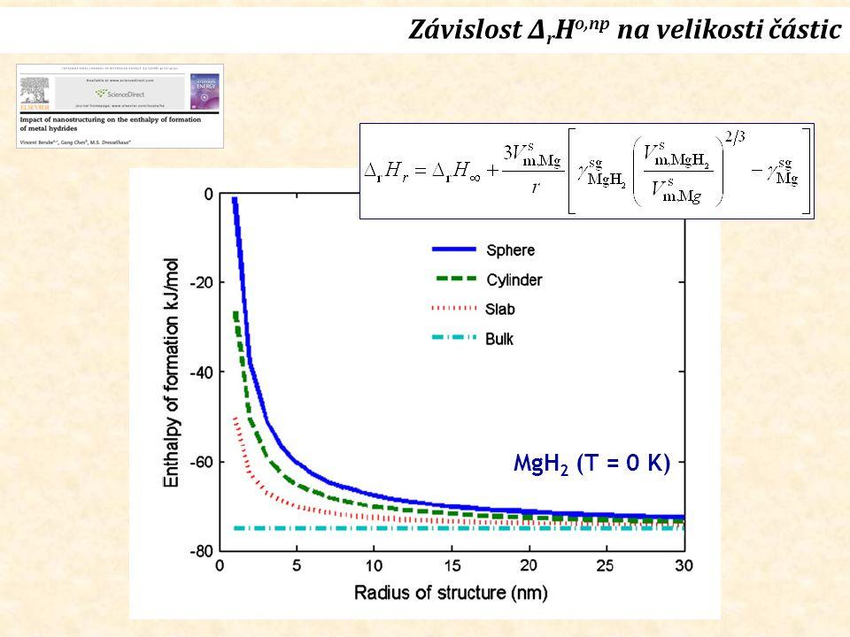Závislost Δ r H o,np na velikosti částic MgH 2 (T = 0 K)