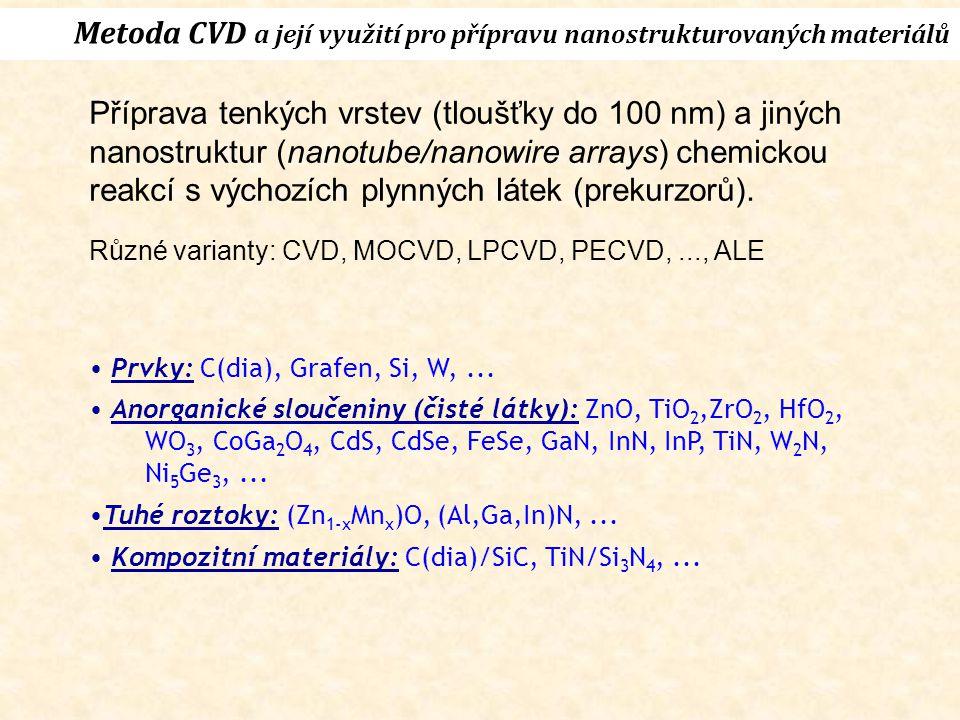 Metoda CVD a její využití pro přípravu nanostrukturovaných materiálů Prvky: C(dia), Grafen, Si, W,... Anorganické sloučeniny (čisté látky): ZnO, TiO 2