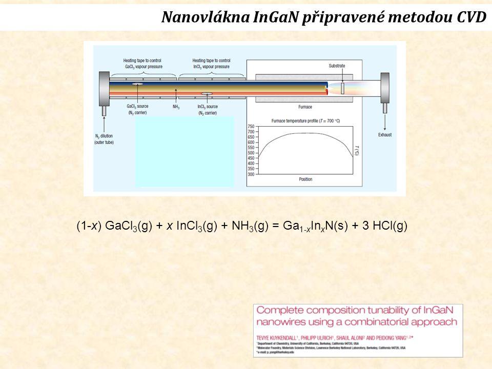 (1-x) GaCl 3 (g) + x InCl 3 (g) + NH 3 (g) = Ga 1-x In x N(s) + 3 HCl(g) Nanovlákna InGaN připravené metodou CVD