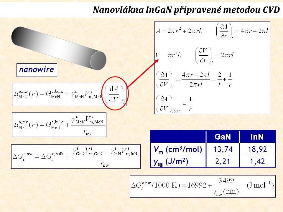 nanowire Nanovlákna InGaN připravené metodou CVD GaNInN V m (cm 3 /mol)13,7418,92 γ sg (J/m 2 )2,211,42