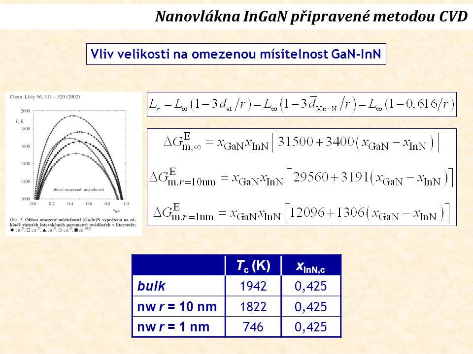 Vliv velikosti na omezenou mísitelnost GaN-InN T c (K)x InN,c bulk 19420,425 nw r = 10 nm 18220,425 nw r = 1 nm 7460,425