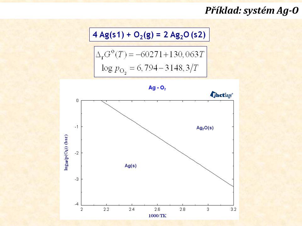 Příklad: systém Ag-O 4 Ag(s1) + O 2 (g) = 2 Ag 2 O (s2)