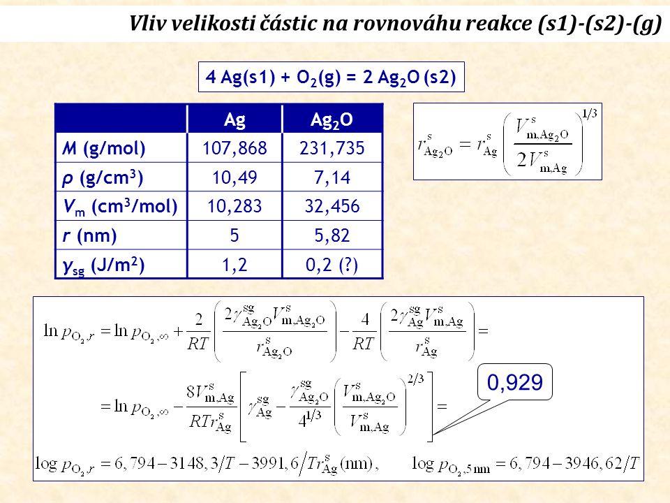 AgAg 2 O M (g/mol)107,868231,735 ρ (g/cm 3 )10,497,14 V m (cm 3 /mol)10,28332,456 r (nm)55,82 γ sg (J/m 2 )1,20,2 ( ) Vliv velikosti částic na rovnováhu reakce (s1)-(s2)-(g) 0,929