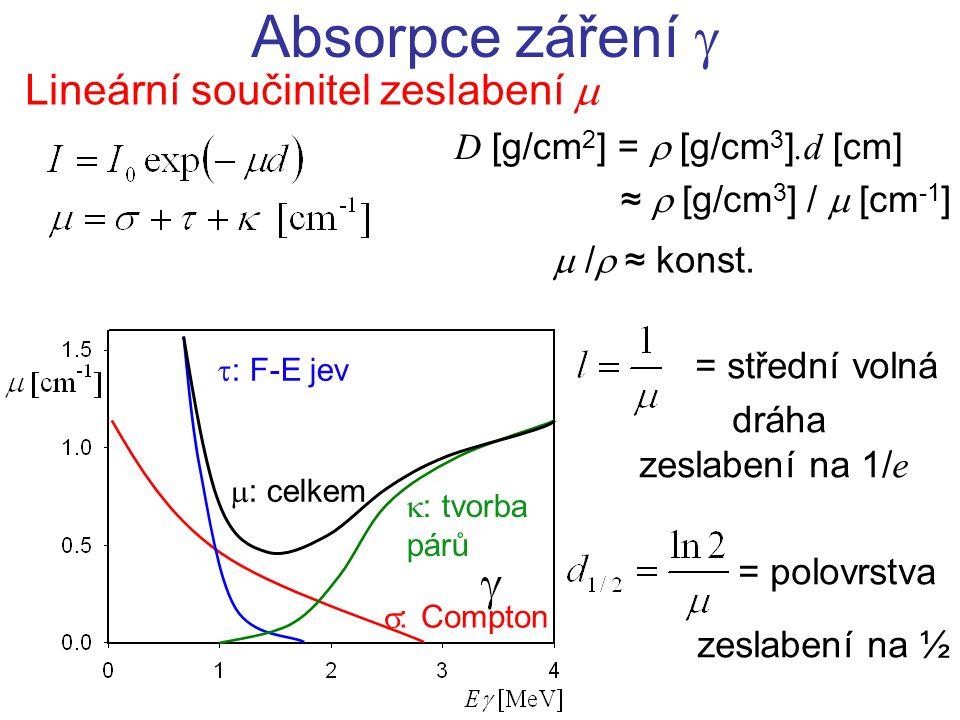 Lineární součinitel zeslabení  Absorpce záření   : Compton  : F-E jev  : celkem D [g/cm 2 ] =  [g/cm 3 ].d [cm] ≈  [g/cm 3 ] /  [cm -1 ]  /