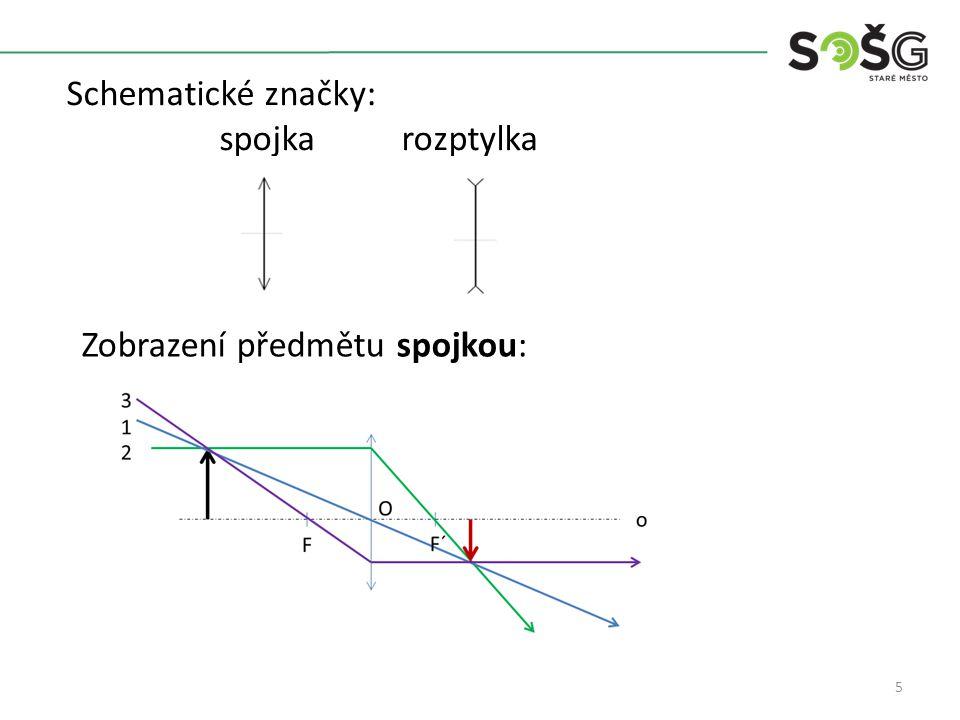5 Zobrazení předmětu spojkou: Schematické značky: spojka rozptylka